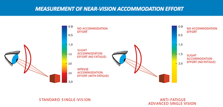 850ad7f302e Greater comfort than standard single vision lenses due to accommodative  relief in the near vision.